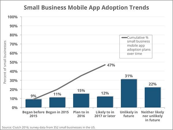Early App Adopters Cite Benefits to Customer Engagement and Bottom Line but Many Small Businesses Not Ready, According to a New Survey